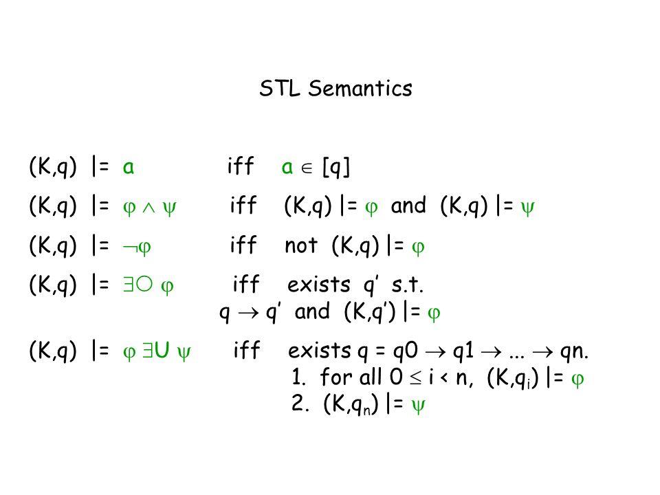 STL Semantics (K,q) |= a iff a  [q] (K,q) |=    iff (K,q) |=  and (K,q) |= 